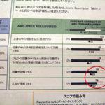 TOEIC800から3ヶ月で840を越えたい ④ 〜結果こうなった〜