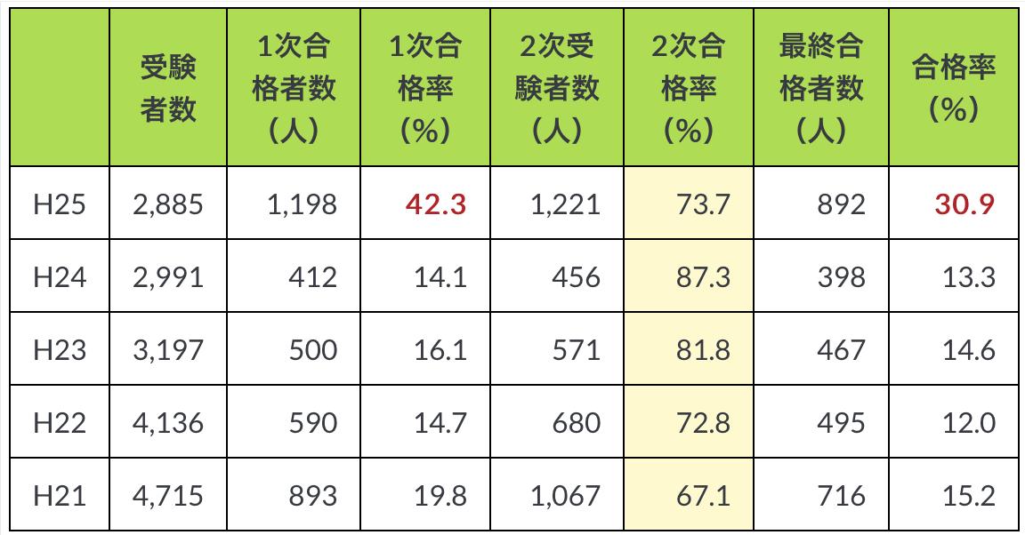 過去の英語合格率表