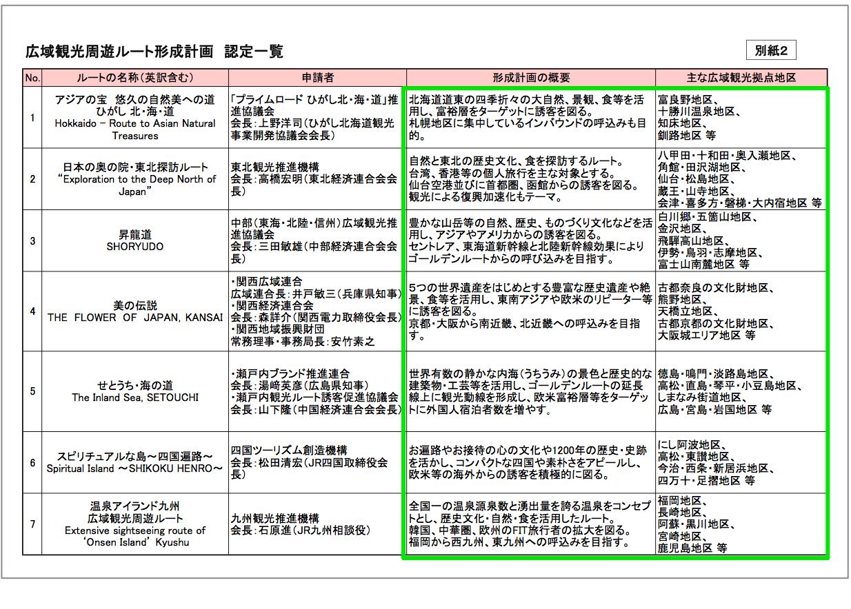 【別紙2】広域観光周遊ルート形成計画 認定一覧 (出典:観光庁ウェブサイト)