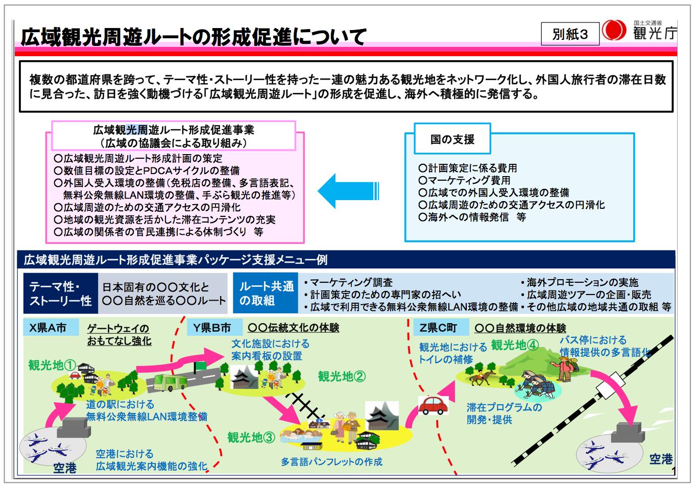 【別紙3】広域観光周遊ルートの形成促進について